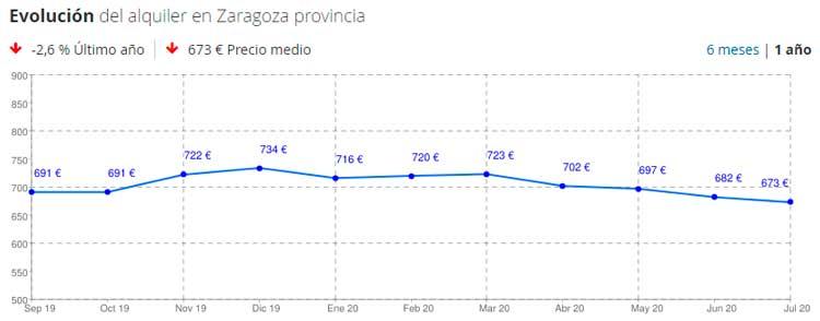 Precios de alquileres en Zaragoza